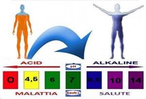 alimentazione alcalina e tumori