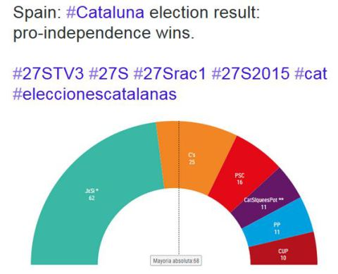 catalonia_election_graph_150927